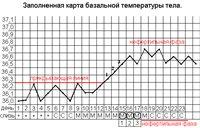 bazalnaya-temperatyra-i-pravila-ee-izmereniya